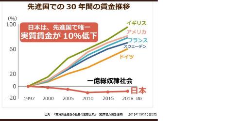 政治が悪いのか日本人が劣った民族なのか